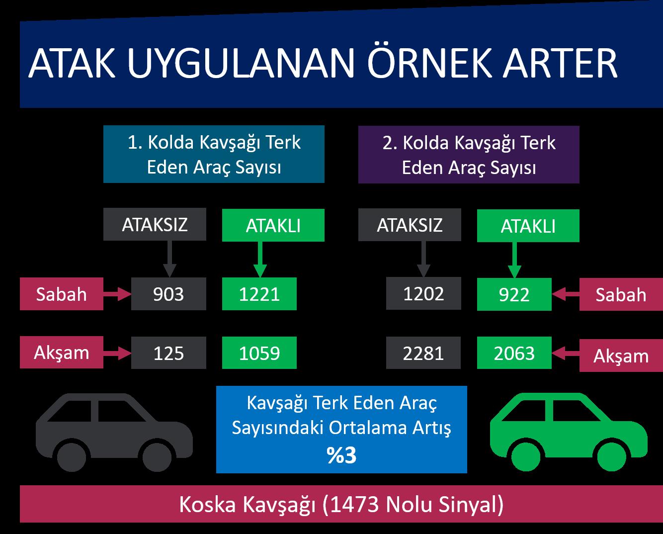 """İBB'DEN İSTANBUL TRAFİĞİNE """"ATAK"""" MODELİ"""